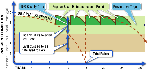 Pavement Condition Repair and Maintenance Chart